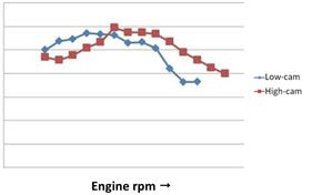 2015_G125YM_Scooters_Torque comparison, the blue line shows engine torque for a low-lift cam and the red line for a high-lift cam. The VVA system combines both in an optimal way. from 236-613148 (gc_single_col)