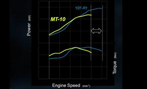 2016_MT10_Sport Touring_Power curve is tuned for torque from 236-661070 (gc_single_col)
