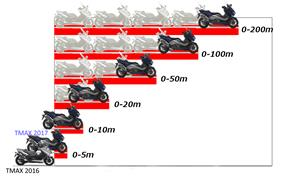 2017_XP500_Scooters_Acceleration is faster than the previous model from 236-681746 (gc_single_col)