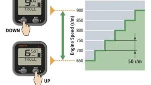 Facile controllo del regime del motore per un'andatura adeguata (solo F200G)