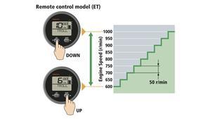Control sencillo de las RPM del motor para operaciones de arrastre (con opción)